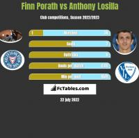Finn Porath vs Anthony Losilla h2h player stats