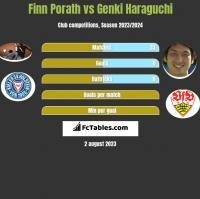 Finn Porath vs Genki Haraguchi h2h player stats