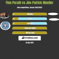 Finn Porath vs Jim-Patrick Mueller h2h player stats