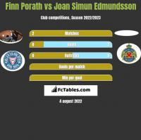 Finn Porath vs Joan Simun Edmundsson h2h player stats
