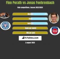 Finn Porath vs Jonas Foehrenbach h2h player stats