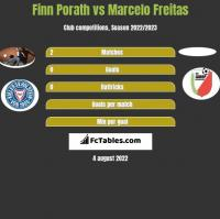 Finn Porath vs Marcelo Freitas h2h player stats