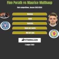Finn Porath vs Maurice Multhaup h2h player stats
