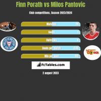 Finn Porath vs Milos Pantovic h2h player stats