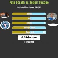 Finn Porath vs Robert Tesche h2h player stats