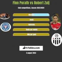 Finn Porath vs Robert Zulj h2h player stats