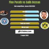 Finn Porath vs Salih Oezcan h2h player stats