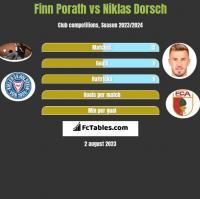 Finn Porath vs Niklas Dorsch h2h player stats