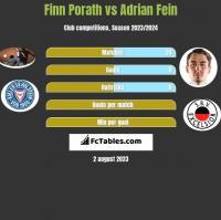 Finn Porath vs Adrian Fein h2h player stats