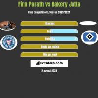 Finn Porath vs Bakery Jatta h2h player stats