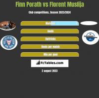 Finn Porath vs Florent Muslija h2h player stats