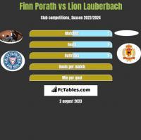 Finn Porath vs Lion Lauberbach h2h player stats