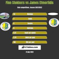 Finn Stokkers vs James Efmorfidis h2h player stats
