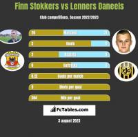 Finn Stokkers vs Lenners Daneels h2h player stats