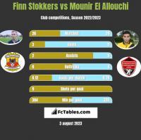 Finn Stokkers vs Mounir El Allouchi h2h player stats