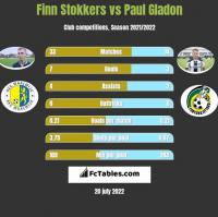 Finn Stokkers vs Paul Gladon h2h player stats