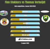 Finn Stokkers vs Thomas Verheijdt h2h player stats