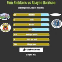Finn Stokkers vs Shayon Harrison h2h player stats