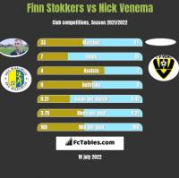 Finn Stokkers vs Nick Venema h2h player stats