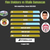 Finn Stokkers vs Vitalie Damascan h2h player stats