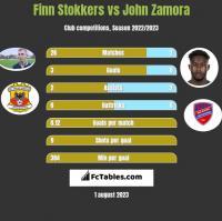 Finn Stokkers vs John Zamora h2h player stats