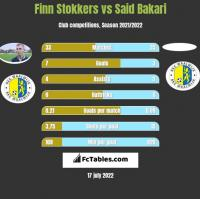 Finn Stokkers vs Said Bakari h2h player stats