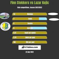 Finn Stokkers vs Lazar Kojic h2h player stats