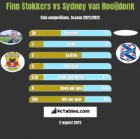 Finn Stokkers vs Sydney van Hooijdonk h2h player stats