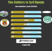 Finn Stokkers vs Cyril Ngonge h2h player stats