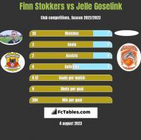 Finn Stokkers vs Jelle Goselink h2h player stats