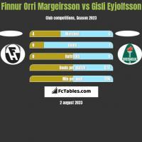 Finnur Orri Margeirsson vs Gisli Eyjolfsson h2h player stats