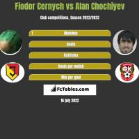 Fiodor Cernych vs Alan Chochiyev h2h player stats