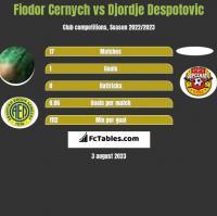 Fiodor Cernych vs Djordje Despotovic h2h player stats