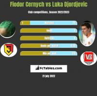 Fiodor Cernych vs Luka Djordjevic h2h player stats