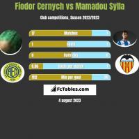 Fiodor Cernych vs Mamadou Sylla h2h player stats