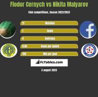 Fiodor Cernych vs Nikita Malyarov h2h player stats