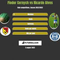 Fiodor Cernych vs Ricardo Alves h2h player stats