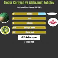 Fiodor Cernych vs Aleksandr Sobolev h2h player stats