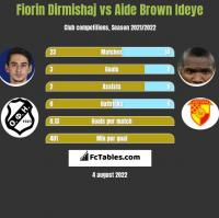 Fiorin Dirmishaj vs Aide Brown h2h player stats