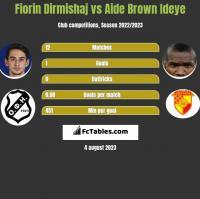 Fiorin Dirmishaj vs Aide Brown Ideye h2h player stats