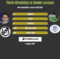 Fiorin Dirmishaj vs Daniel Larsson h2h player stats