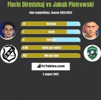 Fiorin Dirmishaj vs Jakub Piotrowski h2h player stats