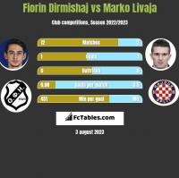 Fiorin Dirmishaj vs Marko Livaja h2h player stats