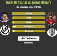Fiorin Dirmishaj vs Nelson Oliveira h2h player stats