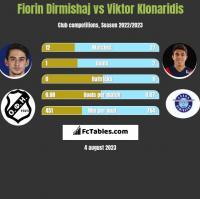 Fiorin Dirmishaj vs Viktor Klonaridis h2h player stats
