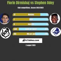 Fiorin Dirmishaj vs Stephen Odey h2h player stats