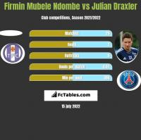 Firmin Mubele Ndombe vs Julian Draxler h2h player stats