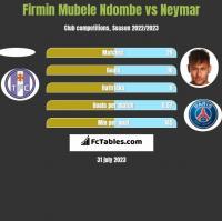 Firmin Mubele Ndombe vs Neymar h2h player stats