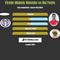 Firmin Mubele Ndombe vs Rui Fonte h2h player stats
