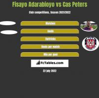 Fisayo Adarabioyo vs Cas Peters h2h player stats
